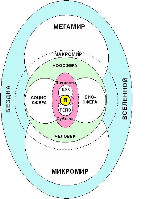 какой аринцип лежит в базе учения о ноосфере